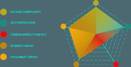 métrica CVSS de auditoría de seguridad