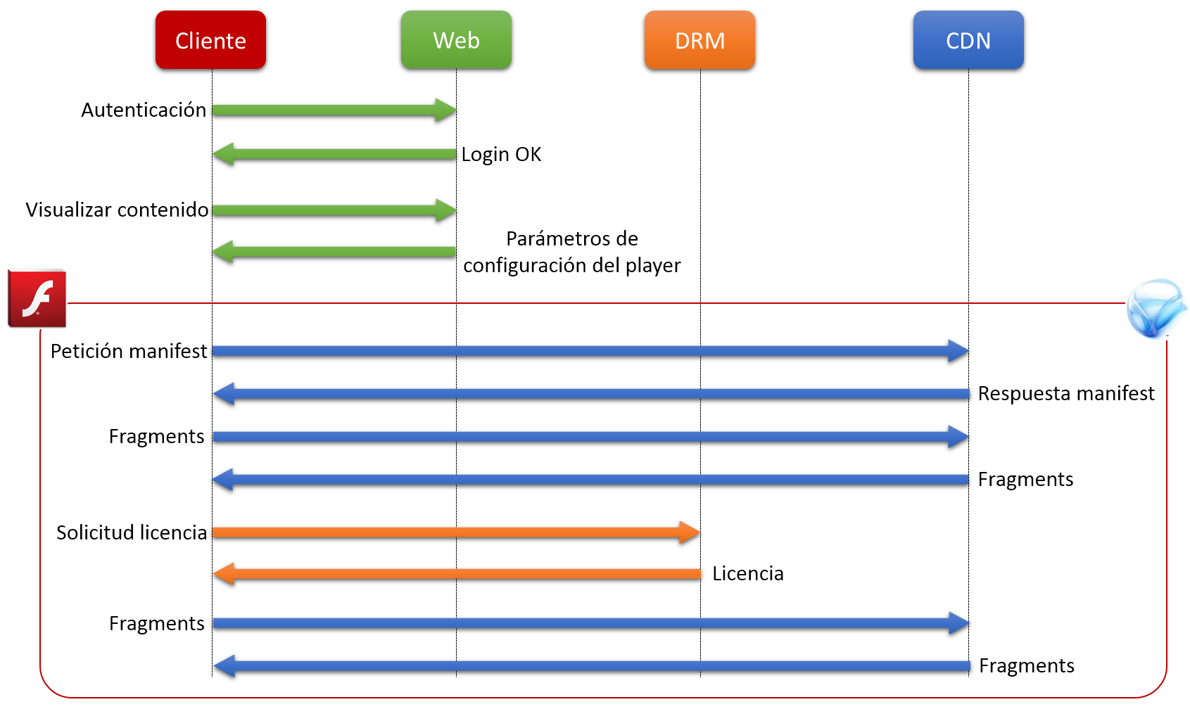 Bypassing DRM protections at Content Delivery Networks