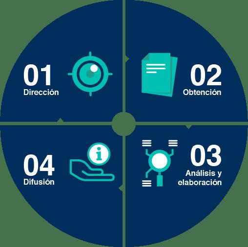 ciclo de inteligencia - ciberinteligencia