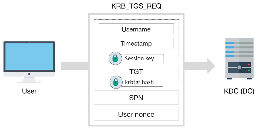 Kerberos (I): How does Kerberos work? - Theory - Tarlogic
