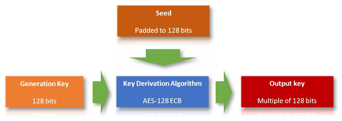 Esquema de derivación de claves