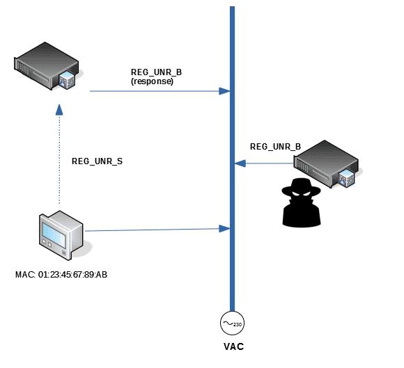 Esquema de suplantación en los mensajes de degradación / desregistro / desconexión