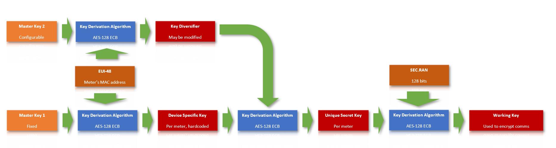 Fases de derivación de claves