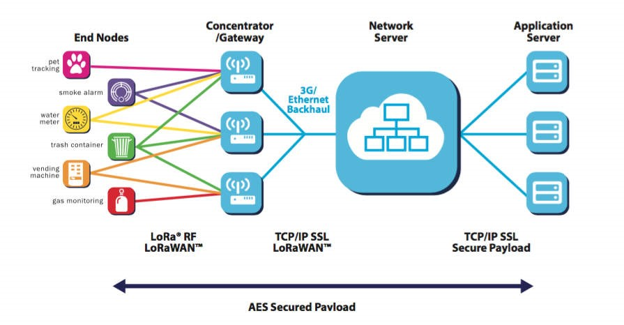 Arquitectura de una red LoRaWAN (LoRa Alliance)