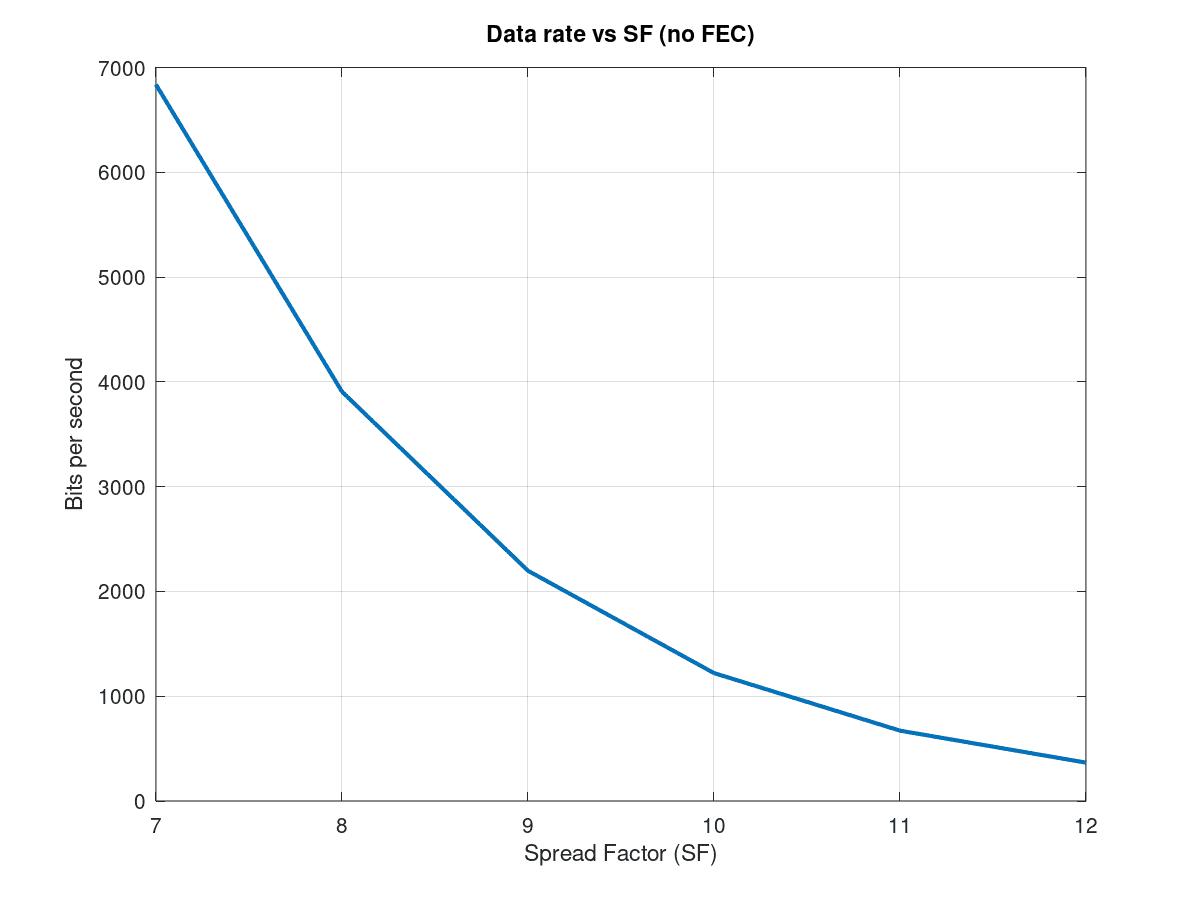 Bits por segundo en función del spreading factor, asumiendo la ausencia de códigos de corrección de errores.