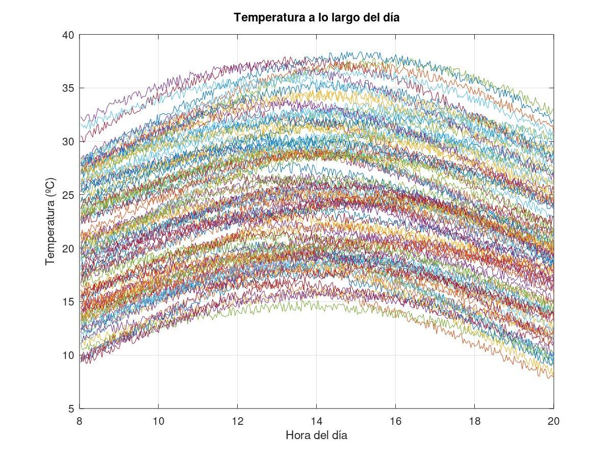 Simulated temperature measurements over 100 days. Each curve represents the change in temperature over the course of a day.