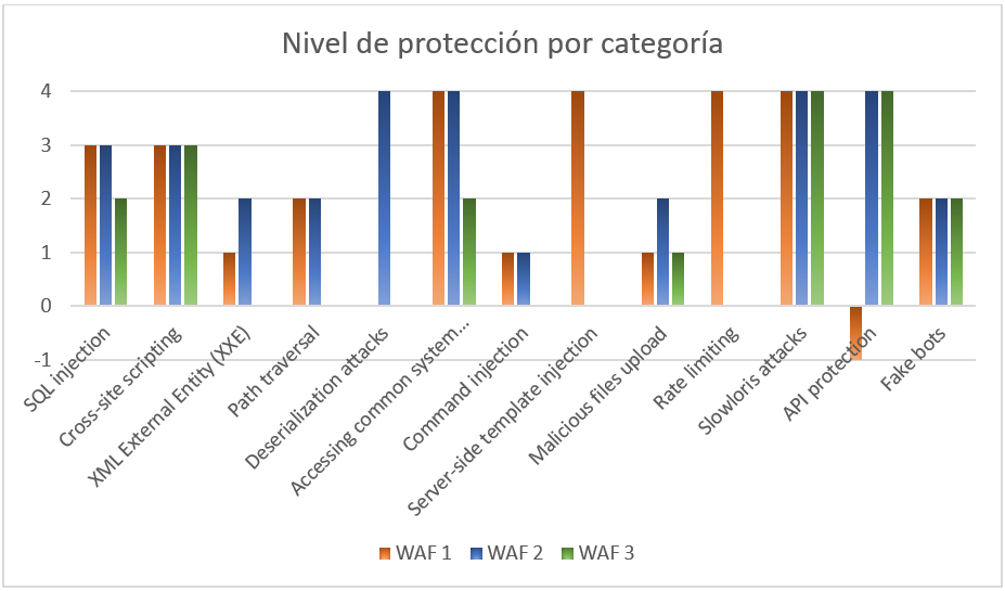 Ejemplo de resultados por categorías