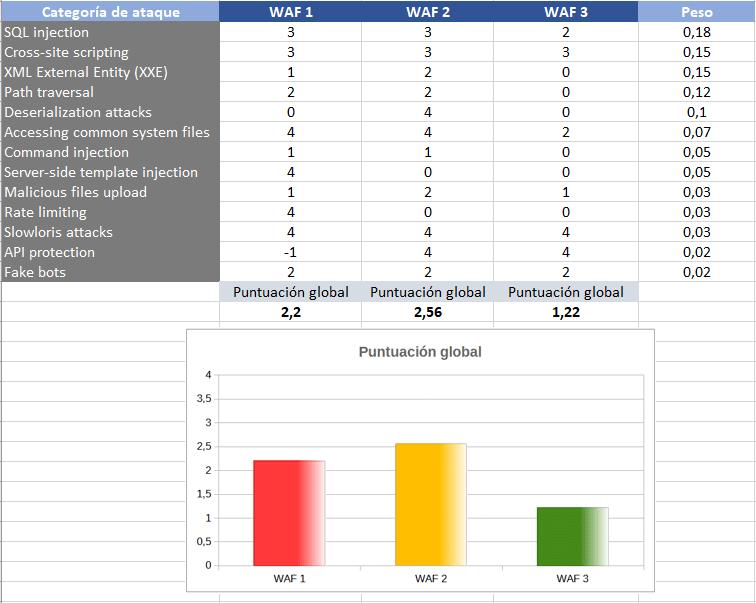 Ejemplo de cálculo de scoring