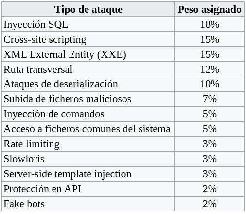 Pesos asignados a distintas categorías