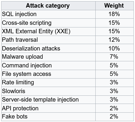 Example of assigned weights for different categories