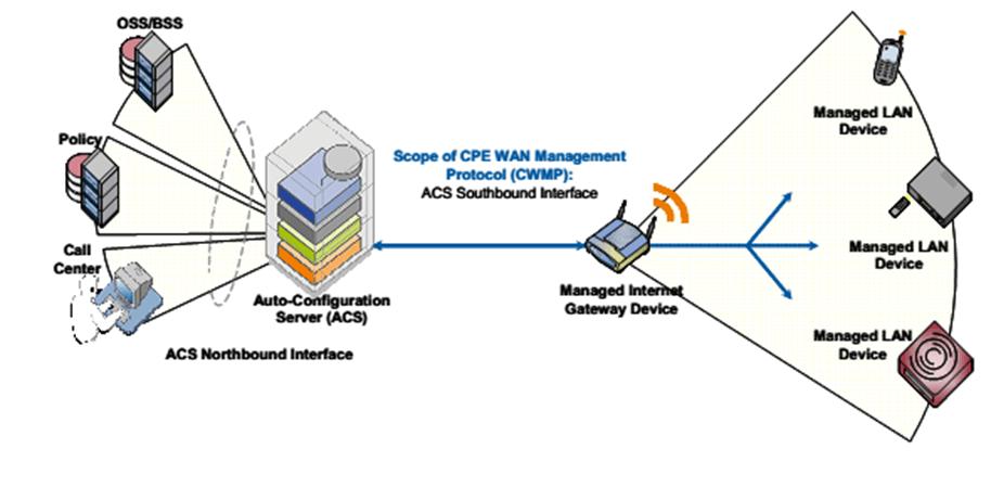 CWPM infraestructura adsl