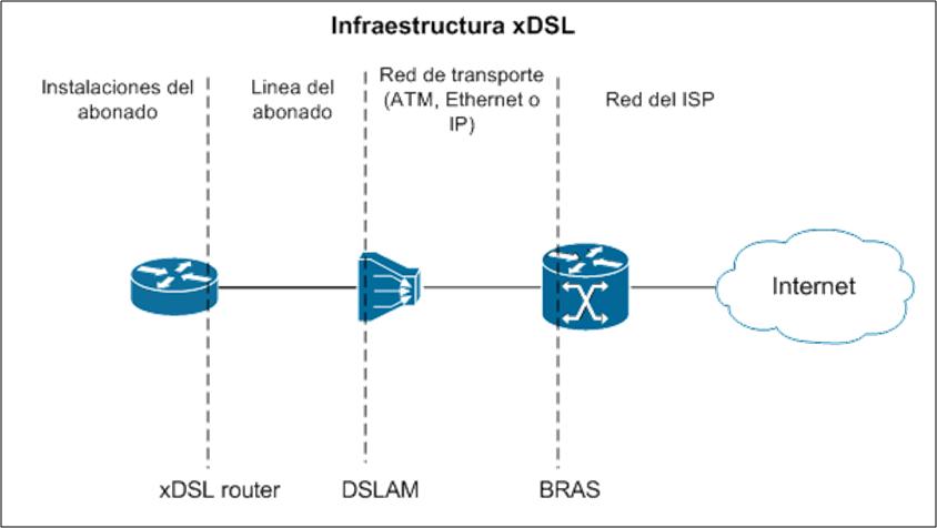 Infraestructura xDSL