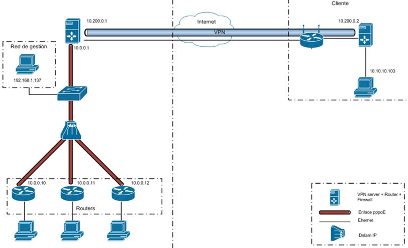MiniISP with DSLAM and VPN tunnel