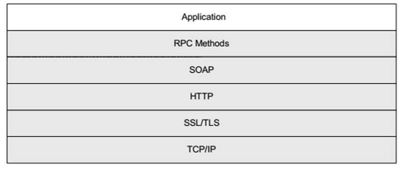 TR069 protocol stack